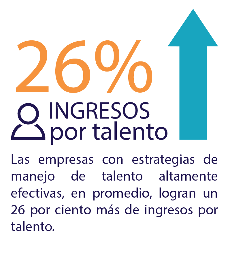 26% ingresos por talento