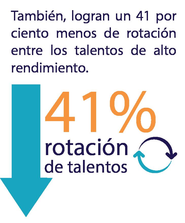 41% rotación de talentos